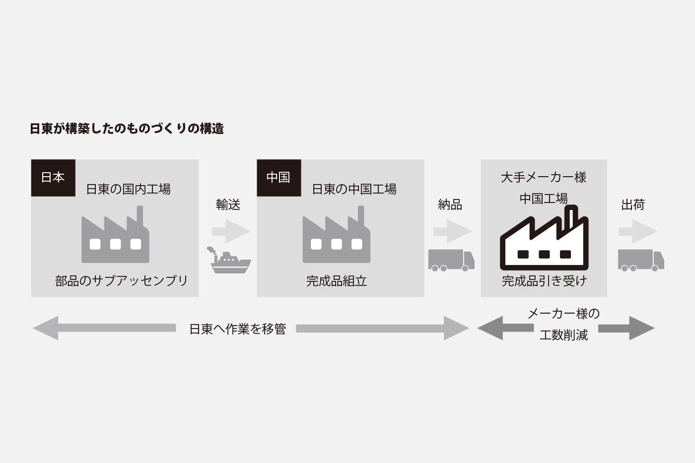 日東の日本~中国連携でものづくりの工程を担い、メーカー様の生産課題を解決。